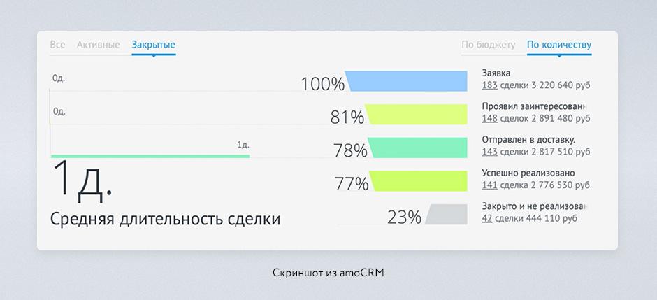 Статистика продажи из amoCRM
