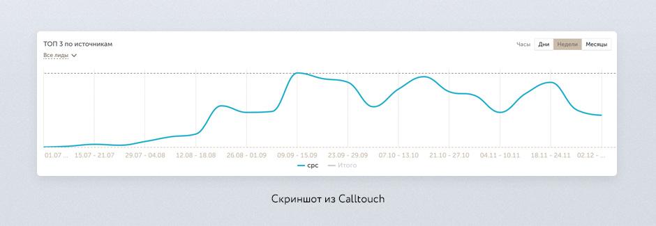 аналитика из calltouch